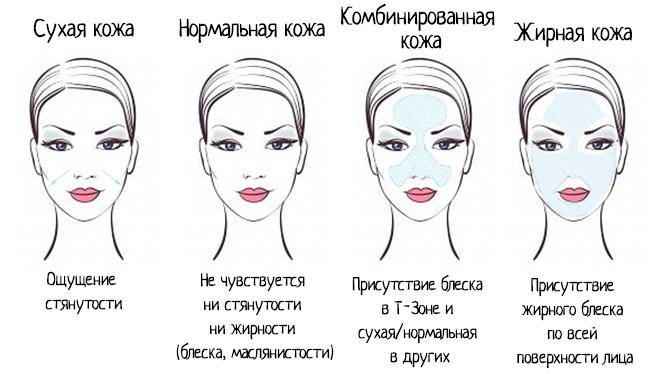 Важливість знати свій тип шкіри при догляді за нею